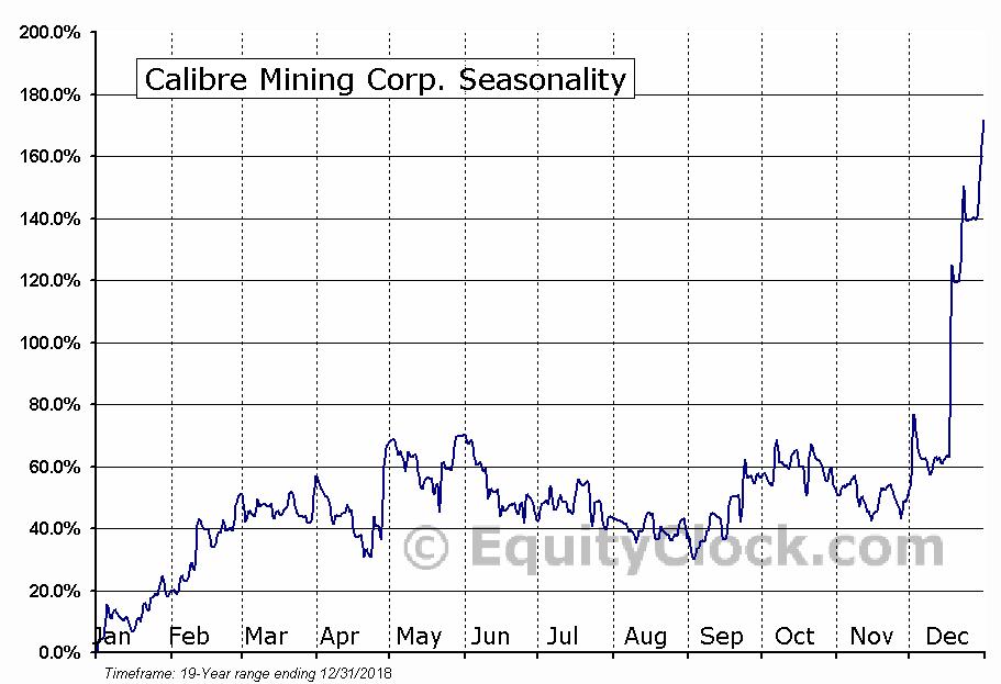 Calibre Mining Corp. (TSXV:CXB) Seasonal Chart