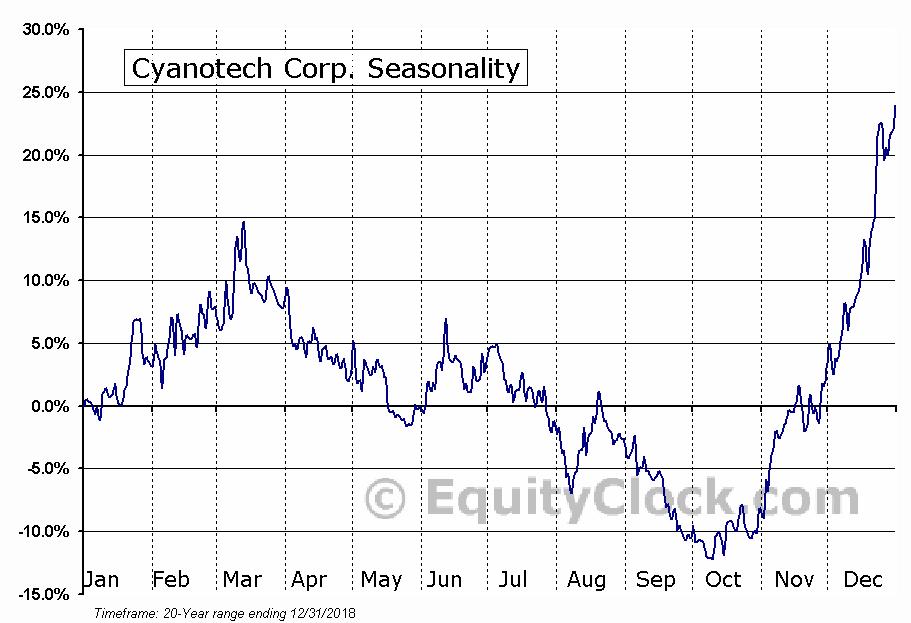 Cyanotech Corp. (NASD:CYAN) Seasonal Chart