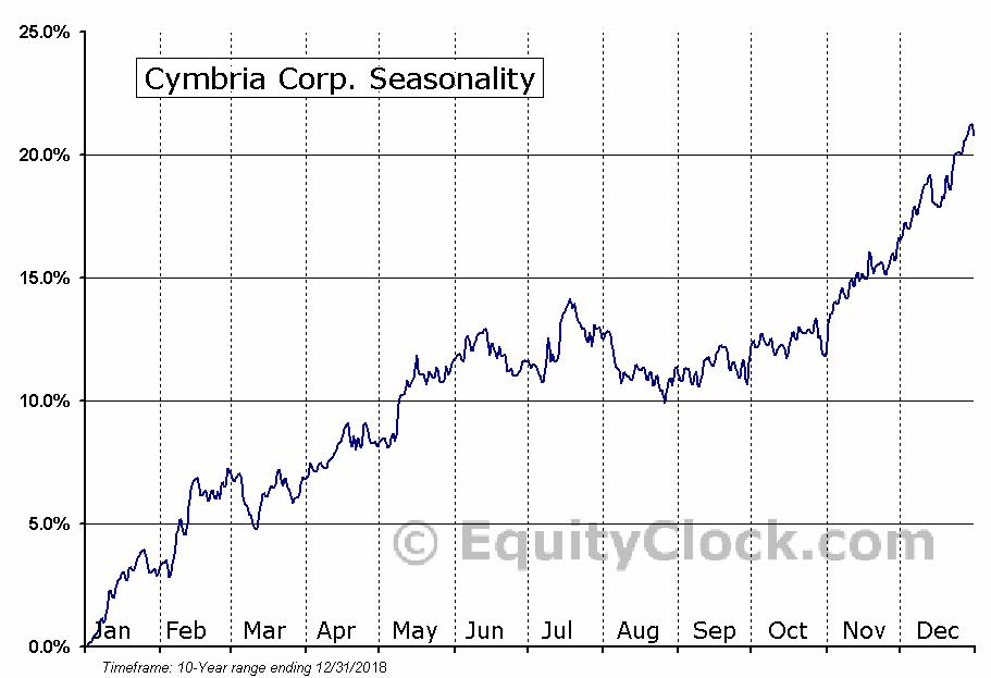 Cymbria Corp. (TSE:CYB) Seasonal Chart