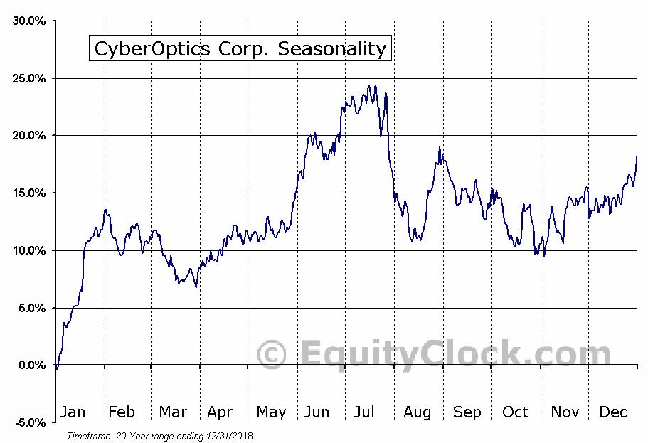 CyberOptics Corp. (NASD:CYBE) Seasonal Chart