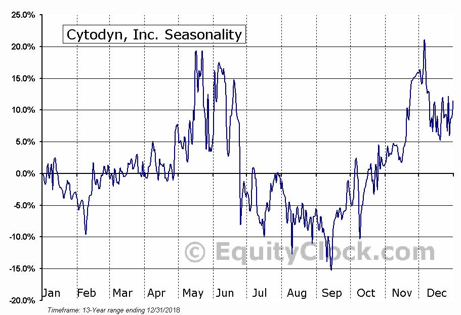 Cytodyn, Inc. (OTCMKT:CYDY) Seasonal Chart