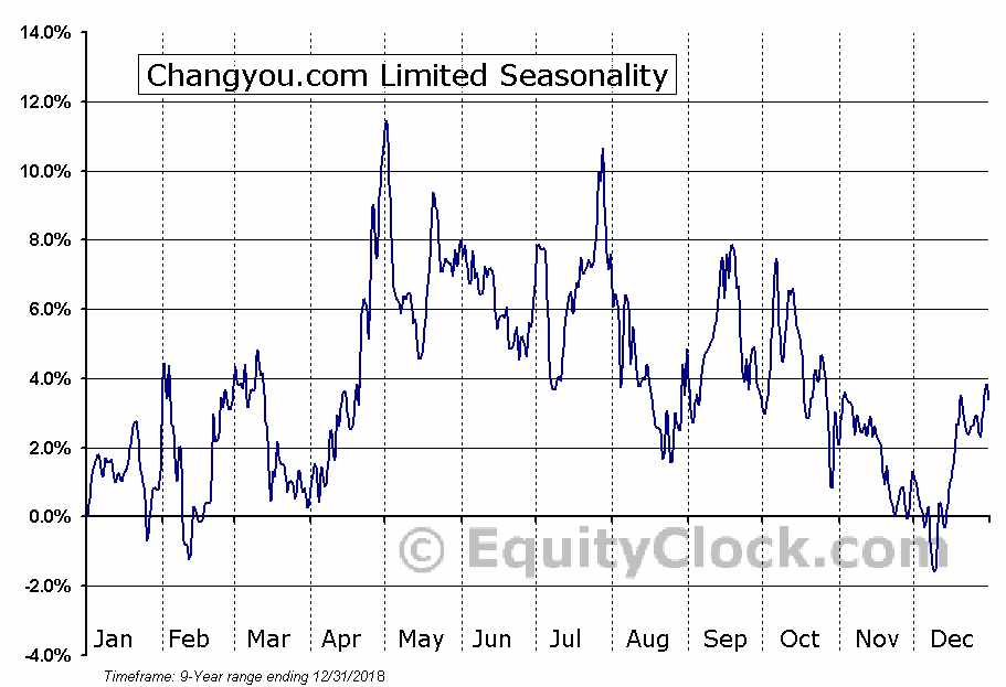 Changyou.com Limited (NASD:CYOU) Seasonal Chart