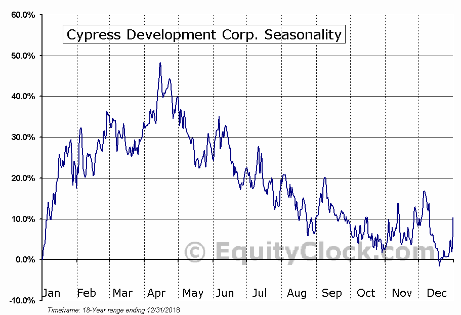 Cypress Development Corp. (TSXV:CYP) Seasonal Chart