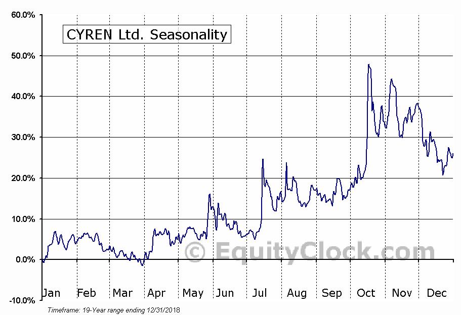 CYREN Ltd. (NASD:CYRN) Seasonal Chart