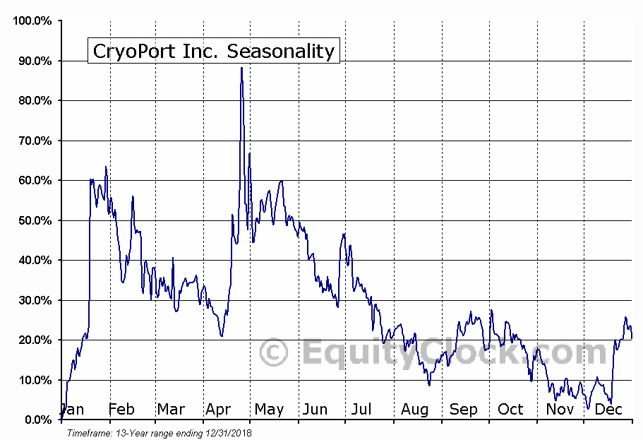 CryoPort Inc. (NASD:CYRX) Seasonal Chart