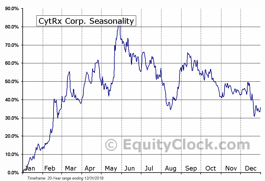 CytRx Corp. (NASD:CYTR) Seasonal Chart