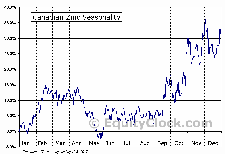 Canadian Zinc (TSE:CZN) Seasonal Chart
