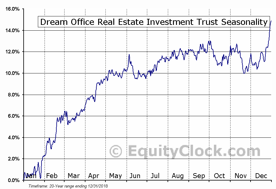 Dream Office REIT (TSE:D-UN) Seasonal Chart