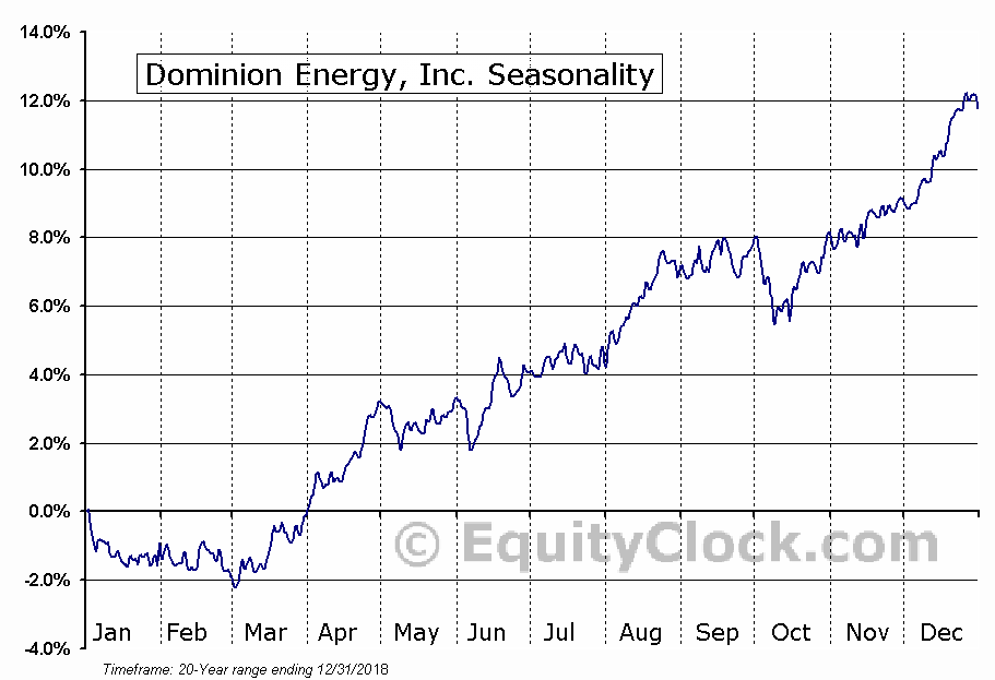 Dominion Resources, Inc. (NYSE:D) Seasonal Chart