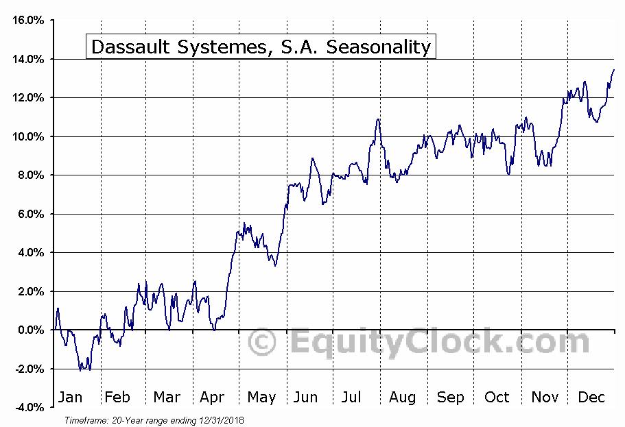Dassault Systemes, S.A. (OTCMKT:DASTY) Seasonal Chart