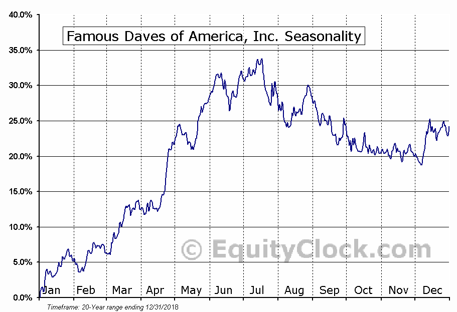 Famous Daves of America, Inc. (NASD:DAVE) Seasonal Chart