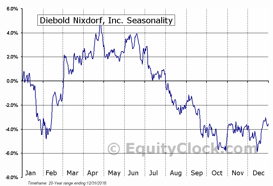 Diebold Nixdorf, Inc. (NYSE:DBD) Seasonal Chart