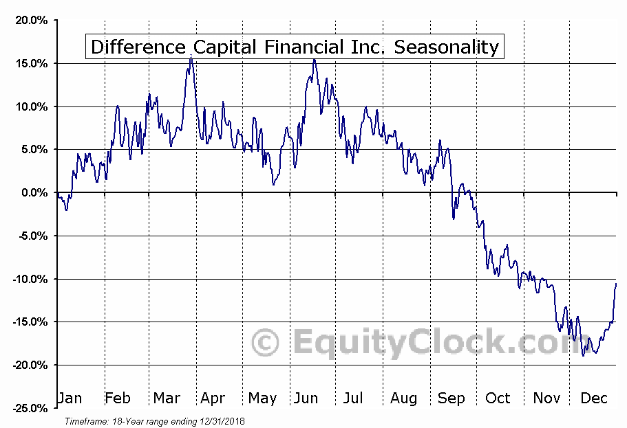 Difference Capital Financial (TSE:DCF) Seasonal Chart