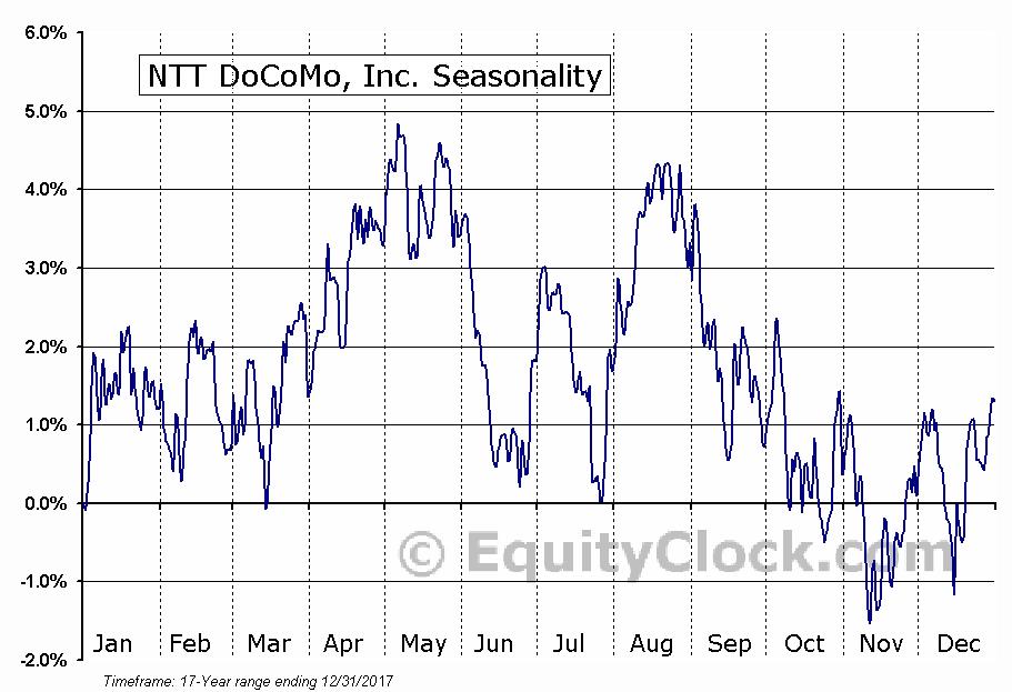 NTT DoCoMo, Inc. (NYSE:DCM) Seasonal Chart