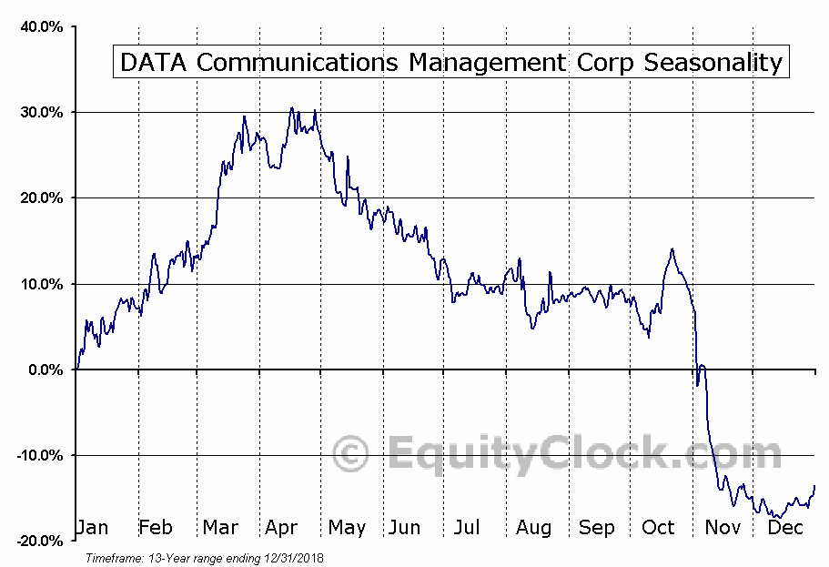 DATA Communications Management (TSE:DCM) Seasonal Chart