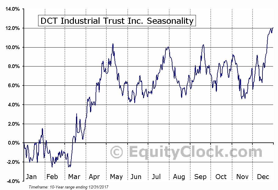DCT Industrial Trust Inc. (NYSE:DCT) Seasonal Chart