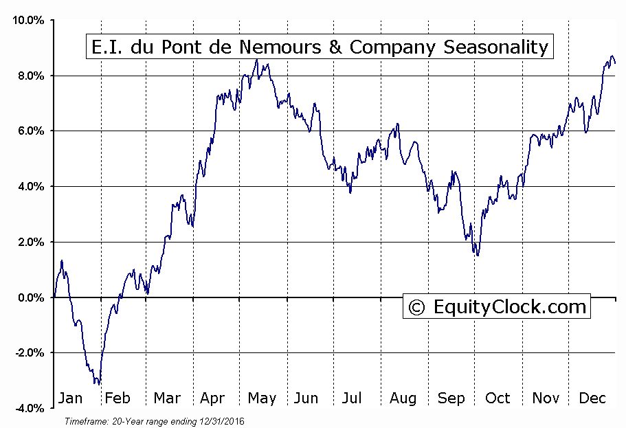 E.I. du Pont de Nemours & Company  (NYSE:DD) Seasonal Chart