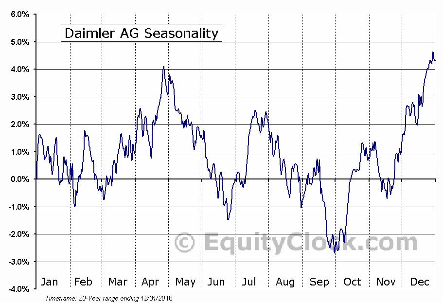 Daimler AG (OTCMKT:DDAIF) Seasonal Chart