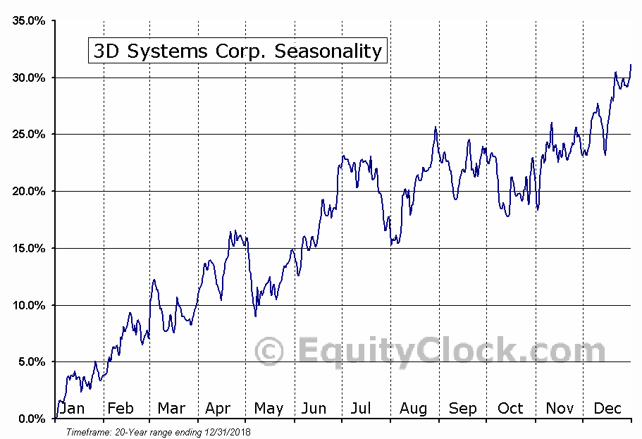 3D Systems Corp. (NYSE:DDD) Seasonal Chart