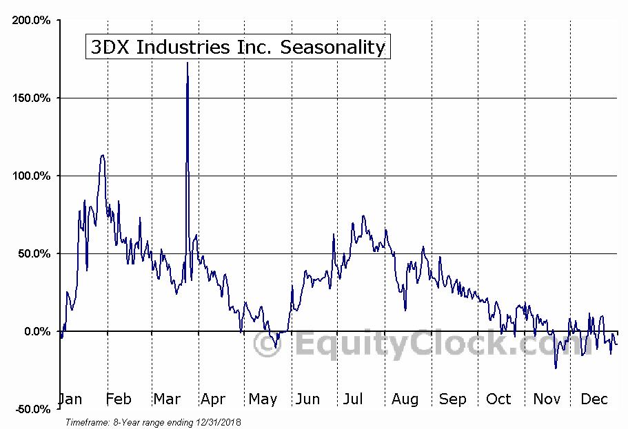 3DX Industries Inc. (OTCMKT:DDDX) Seasonal Chart