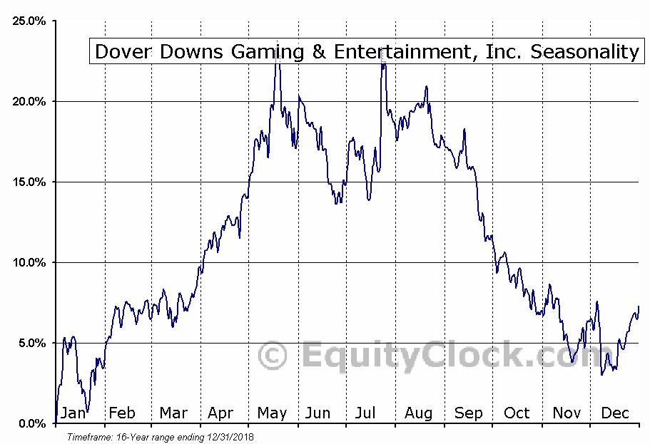 Dover Downs Gaming & Entertainment, Inc. (NYSE:DDE) Seasonal Chart