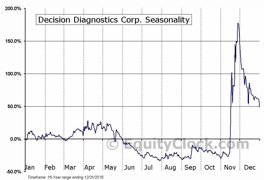 Decision Diagnostics Corp. (OTCMKT:DECN) Seasonal Chart