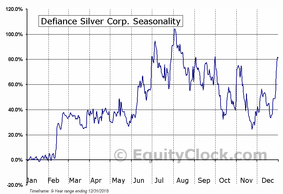 Defiance Silver Corp. (TSXV:DEF) Seasonal Chart