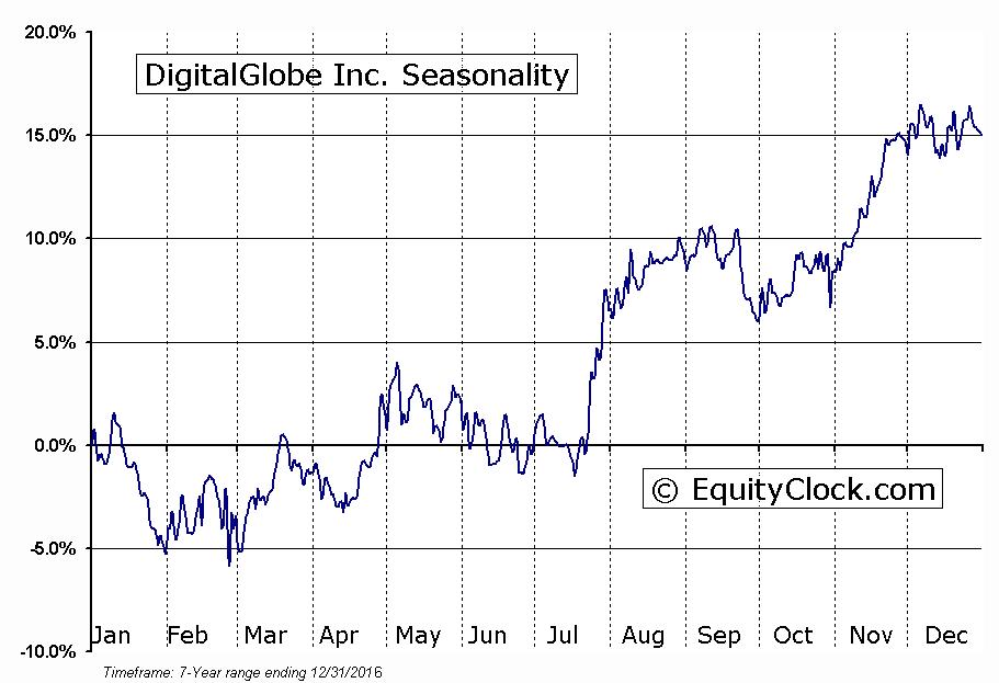 DigitalGlobe Inc. (NYSE:DGI) Seasonal Chart