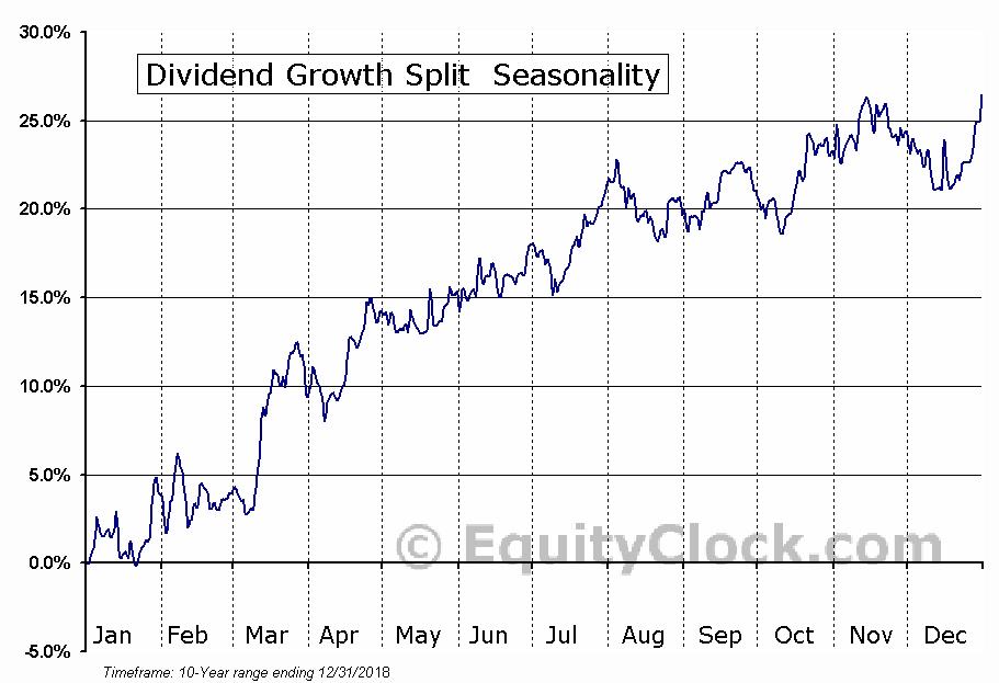 Dividend Growth Split (TSE:DGS) Seasonal Chart