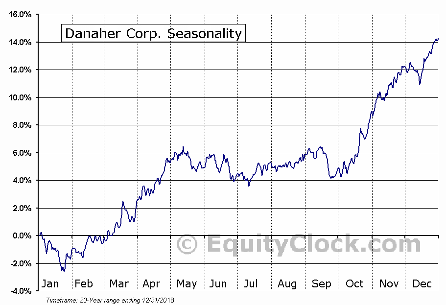 Danaher Corporation  (NYSE:DHR) Seasonal Chart
