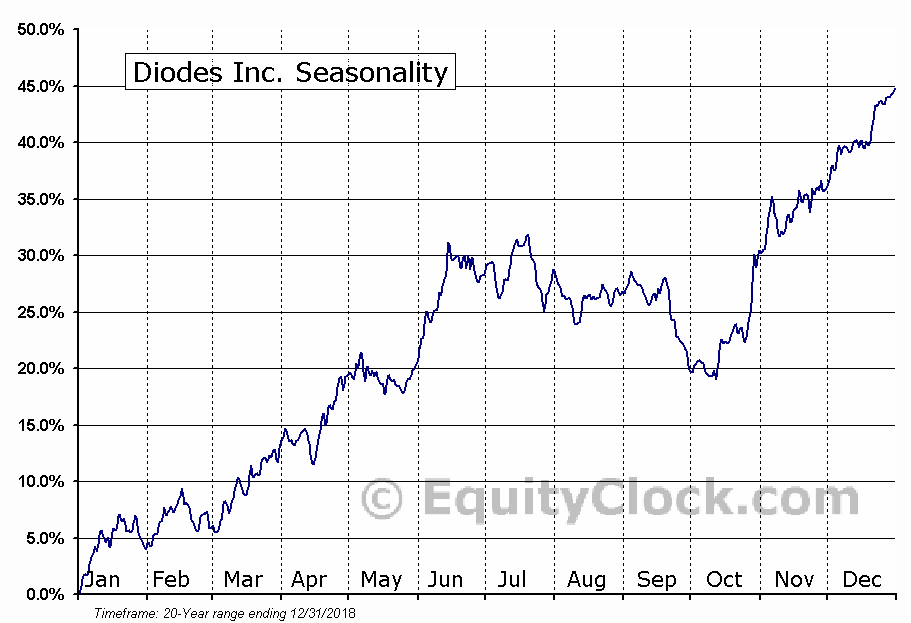 Diodes Inc. (NASD:DIOD) Seasonal Chart