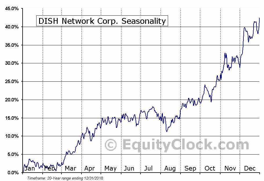 DISH Network Corp. (NASD:DISH) Seasonal Chart