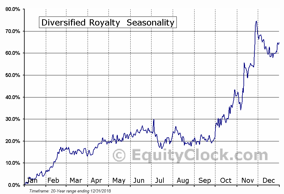 Diversified Royalty (TSE:DIV) Seasonal Chart
