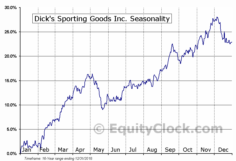 Dick's Sporting Goods Inc. (NYSE:DKS) Seasonal Chart
