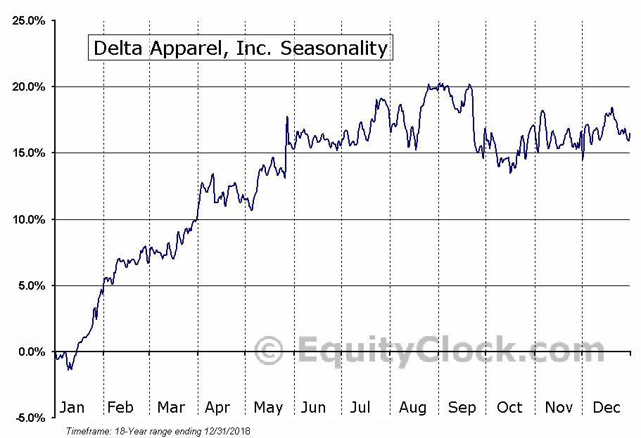Delta Apparel, Inc. (AMEX:DLA) Seasonal Chart