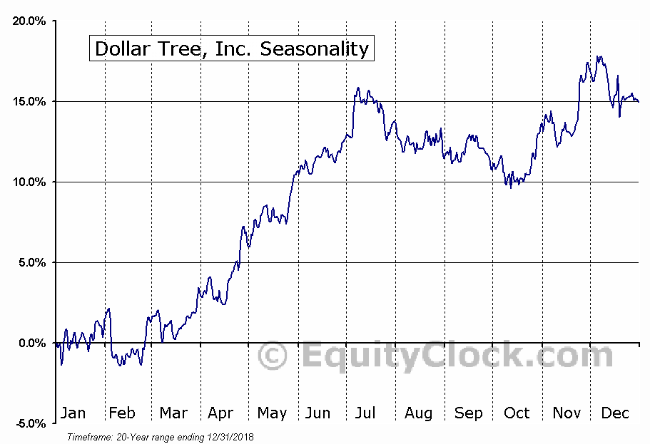 Dollar Tree, Inc.  (NASDAQ:DLTR) Seasonal Chart
