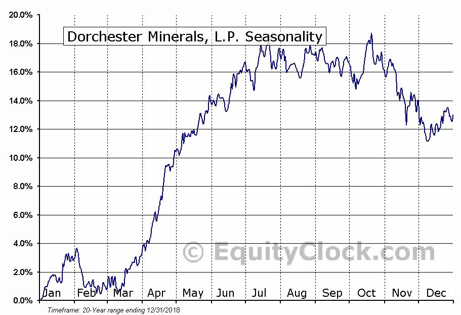 Dorchester Minerals, L.P. (NASD:DMLP) Seasonal Chart
