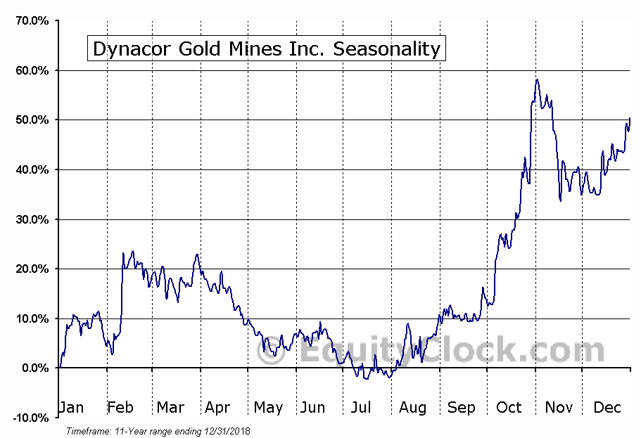 Dynacor Gold Mines Inc. (TSE:DNG) Seasonal Chart