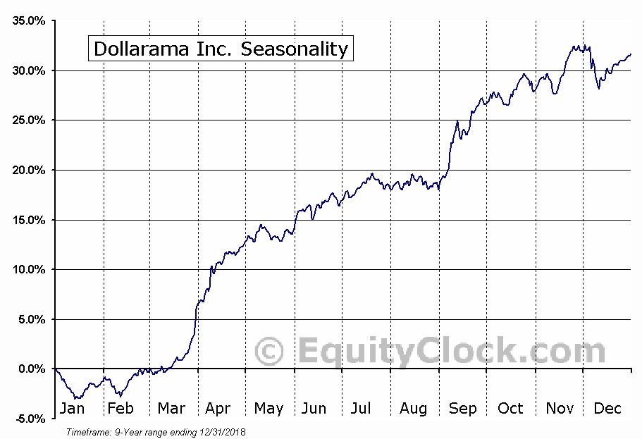 Dollarama Inc (TSE:DOL) Seasonal Chart