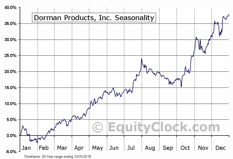 Dorman Products, Inc. (NASD:DORM) Seasonal Chart