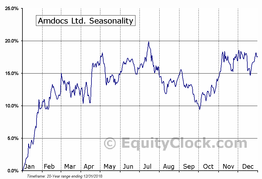 Amdocs Ltd. (NASD:DOX) Seasonal Chart