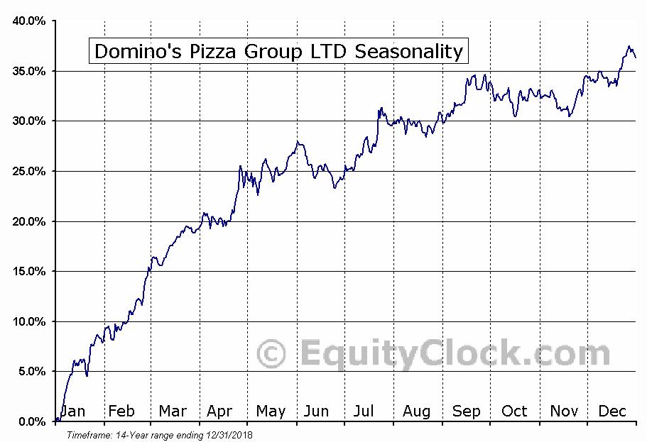Domino's Pizza Group LTD (NYSE:DPZ) Seasonal Chart