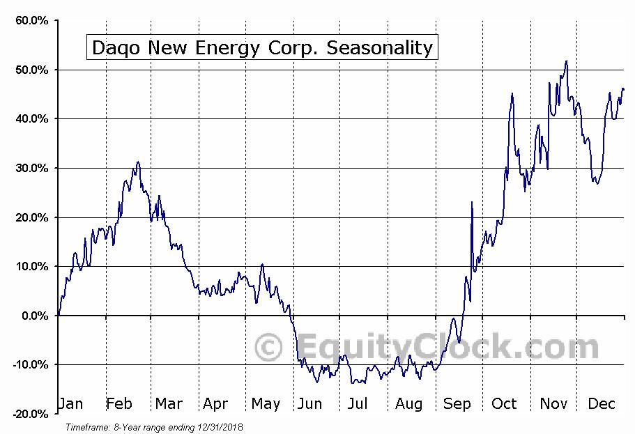Daqo New Energy Corp. (NYSE:DQ) Seasonal Chart