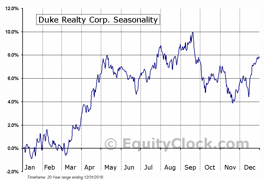Duke Realty Corp. (NYSE:DRE) Seasonal Chart