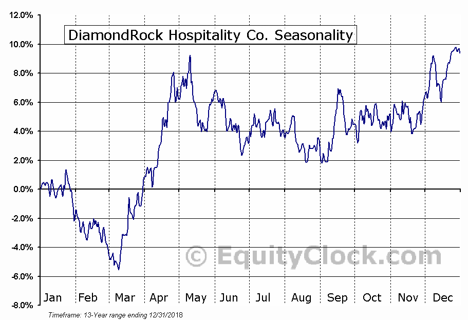 DiamondRock Hospitality Co. (NYSE:DRH) Seasonal Chart