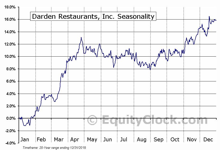 Darden Restaurants, Inc.  (NYSE:DRI) Seasonal Chart