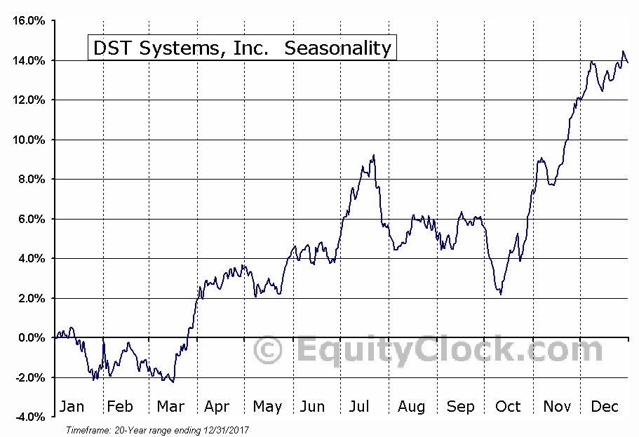 DST Systems, Inc.  (NYSE:DST) Seasonal Chart