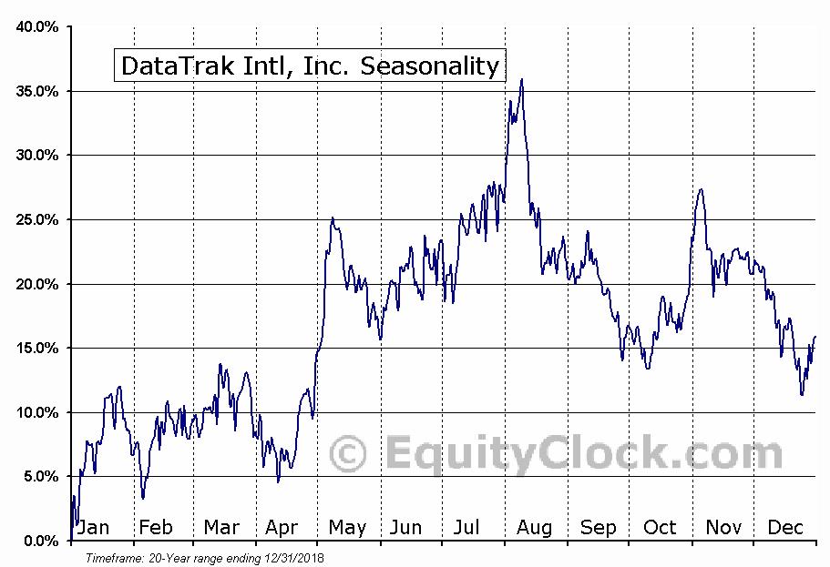 DataTrak Intl, Inc. (OTCMKT:DTRK) Seasonal Chart