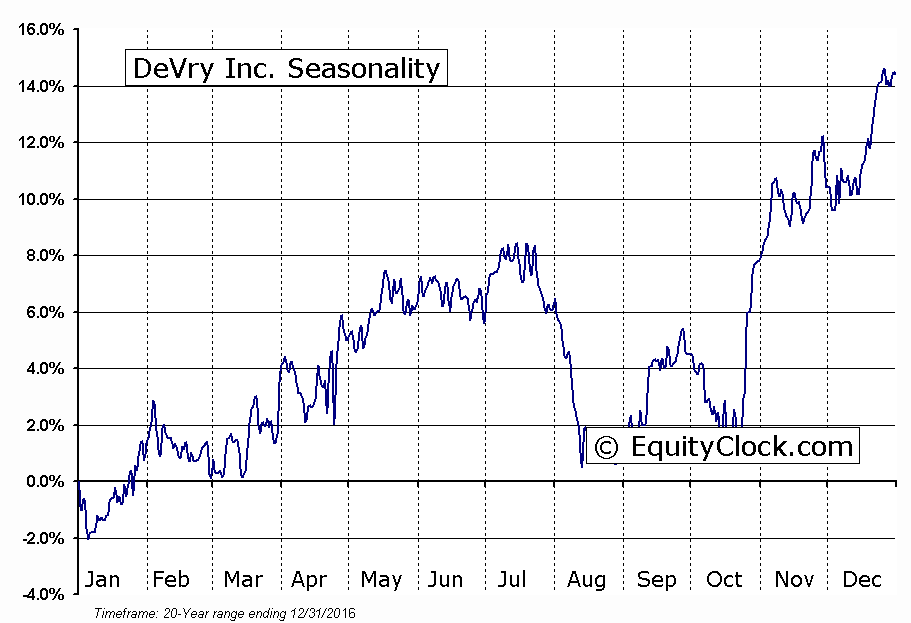 DeVry Inc.  (NYSE:DV) Seasonal Chart