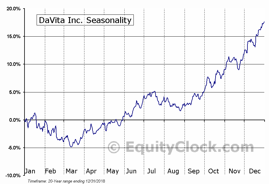 DaVita Inc.  (NYSE:DVA) Seasonal Chart